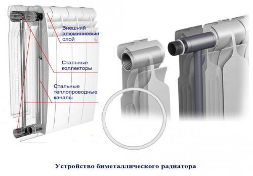 Алюминиевый радиатор или биметаллический. В чем разница?