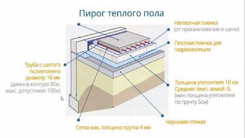 Как делается теплый пол водяной в частном доме. Теплые водяные полы в частном доме на бетонный пол: устройство и укладка своими руками