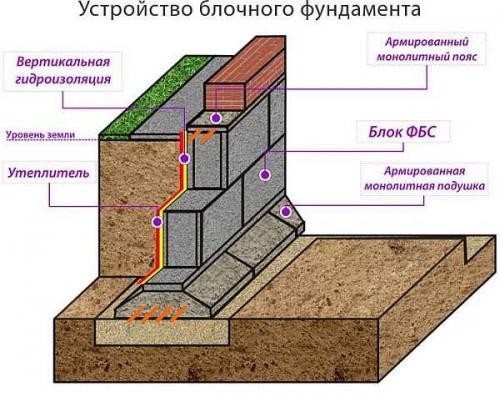 Фундамент из блоков 20х20х40. Достоинства и недостатки